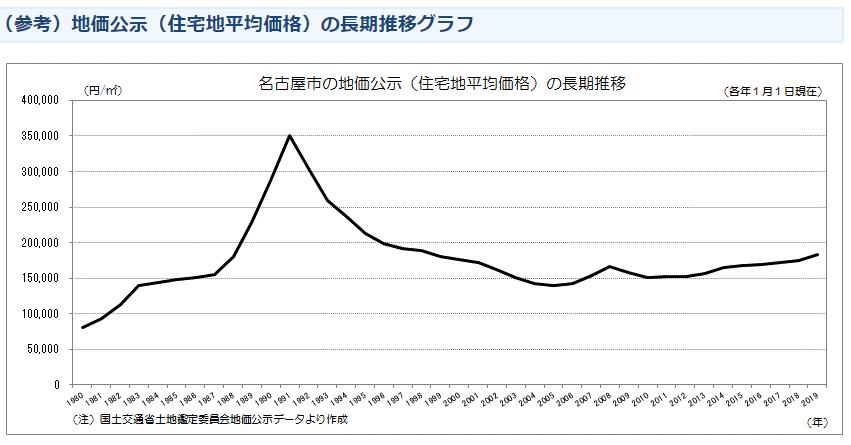 名古屋の地価公示(住宅地平均価格)